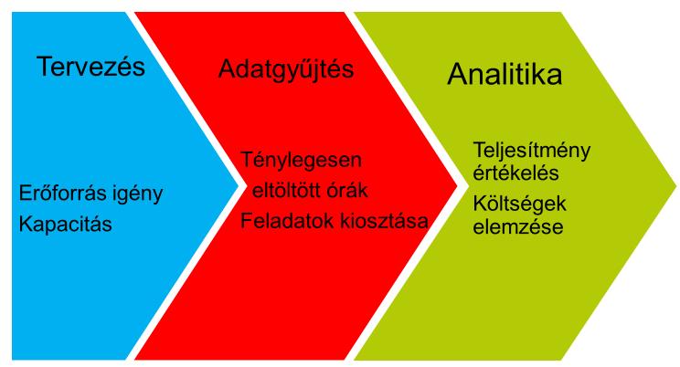 Munkaidő nyilvántartás analitika